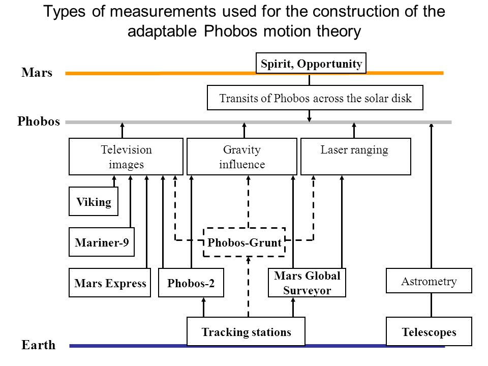 Types of measurements used for the construction of the adaptable Phobos motion theory Mars Spirit, Opportunity Transits of Phobos across the solar disk Phobos Earth Television images Laser ranging Mariner-9 Viking Mars Express Gravity influence Phobos-Grunt Phobos-2 Mars Global Surveyor Tracking stationsTelescopes Astrometry