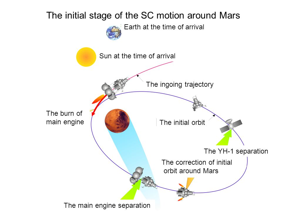 The initial stage of the SC motion around Mars Earth at the time of arrival Sun at the time of arrival The ingoing trajectory The burn of main engine The main engine separation The correction of initial orbit around Mars The YH-1 separation The initial orbit
