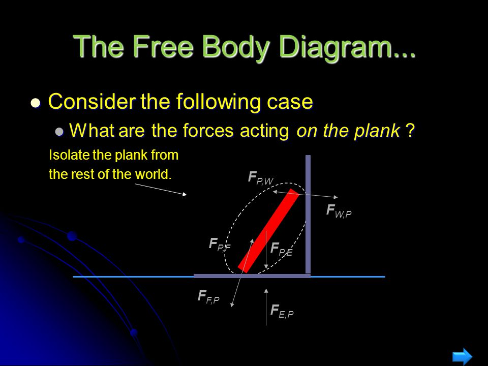 The Free Body Diagram... Consider the following case as an example of this…. Consider the following case as an example of this…. What are the forces a