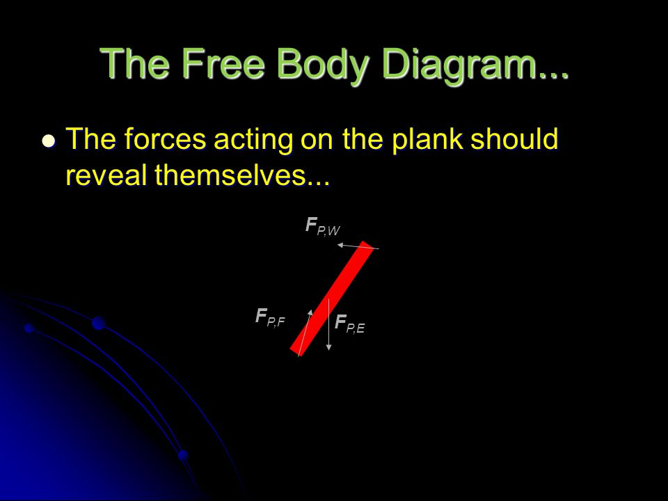 The Free Body Diagram... Consider the following case Consider the following case What are the forces acting on the plank ? What are the forces acting