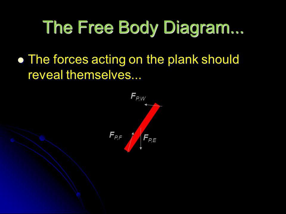 The Free Body Diagram...