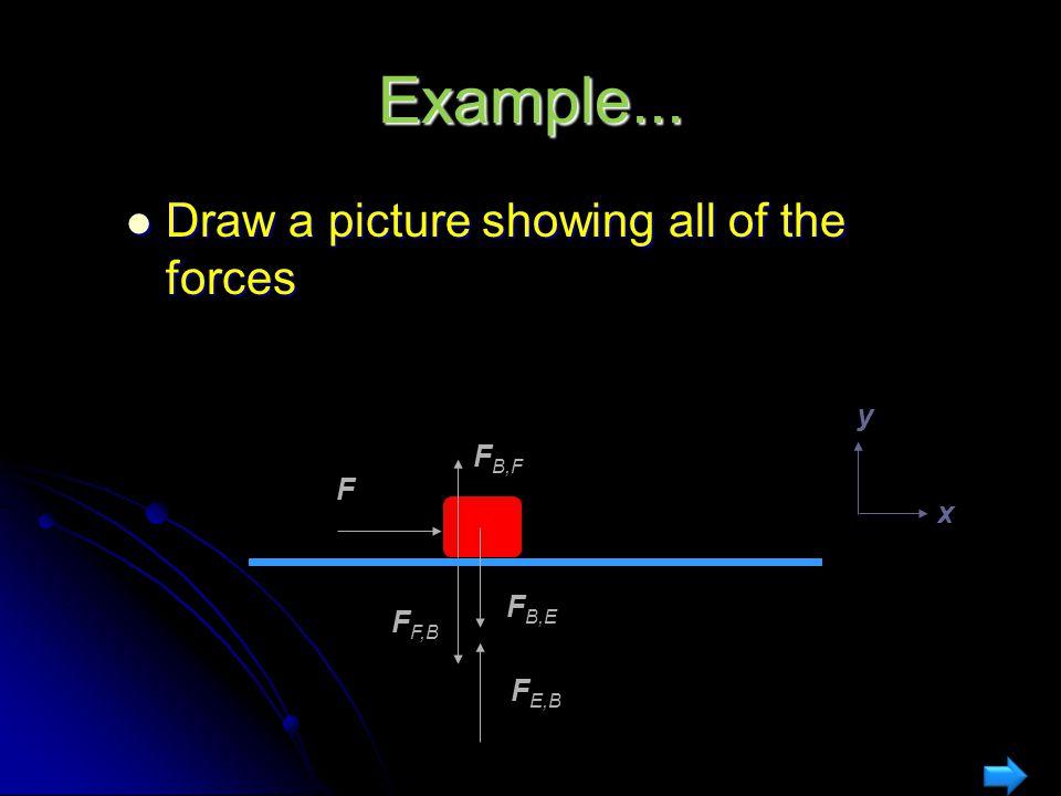 Example Example dynamics problem: Example dynamics problem: A box of mass m = 2 kg slides on a horizontal frictionless floor.