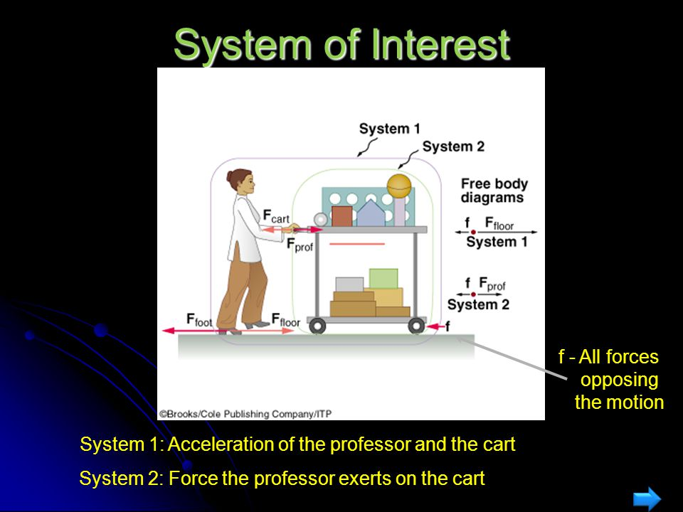 System of Interest