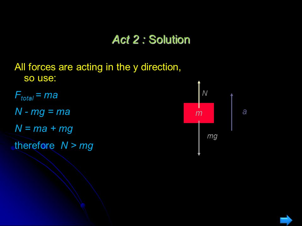 Act 2 : Normal Force A block of mass m rests on the floor of an elevator that is accelerating upward.