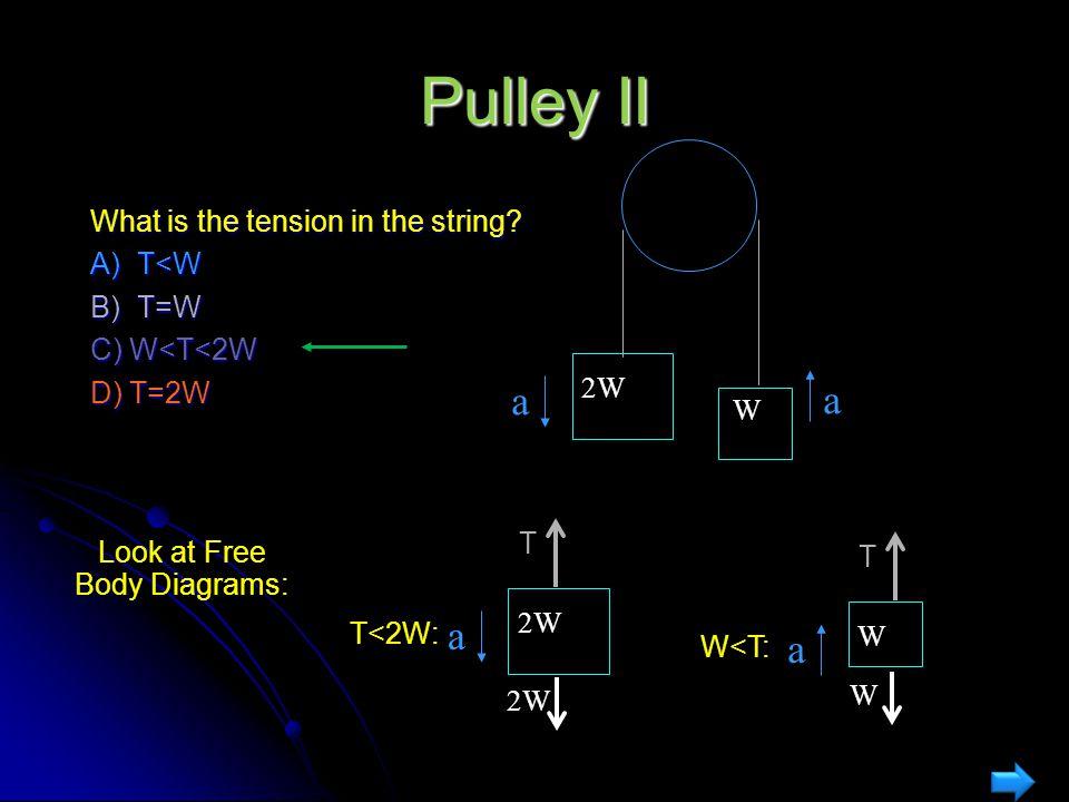 What is the tension in the string? A) T<W B) T=W C) W<T<2W D) T=2W Pulley I W W Pull with force = W W Same answer W T W Look at Free Body Diagram: T=W