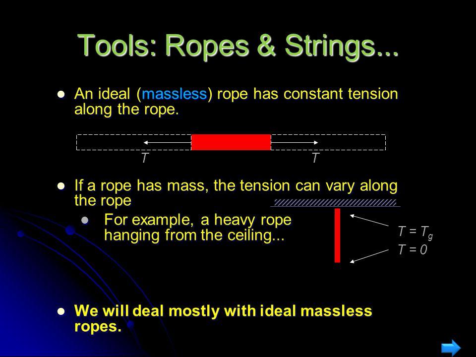 Tools: Ropes & Strings... Consider a horizontal segment of rope having mass m: Consider a horizontal segment of rope having mass m: Draw a free-body d