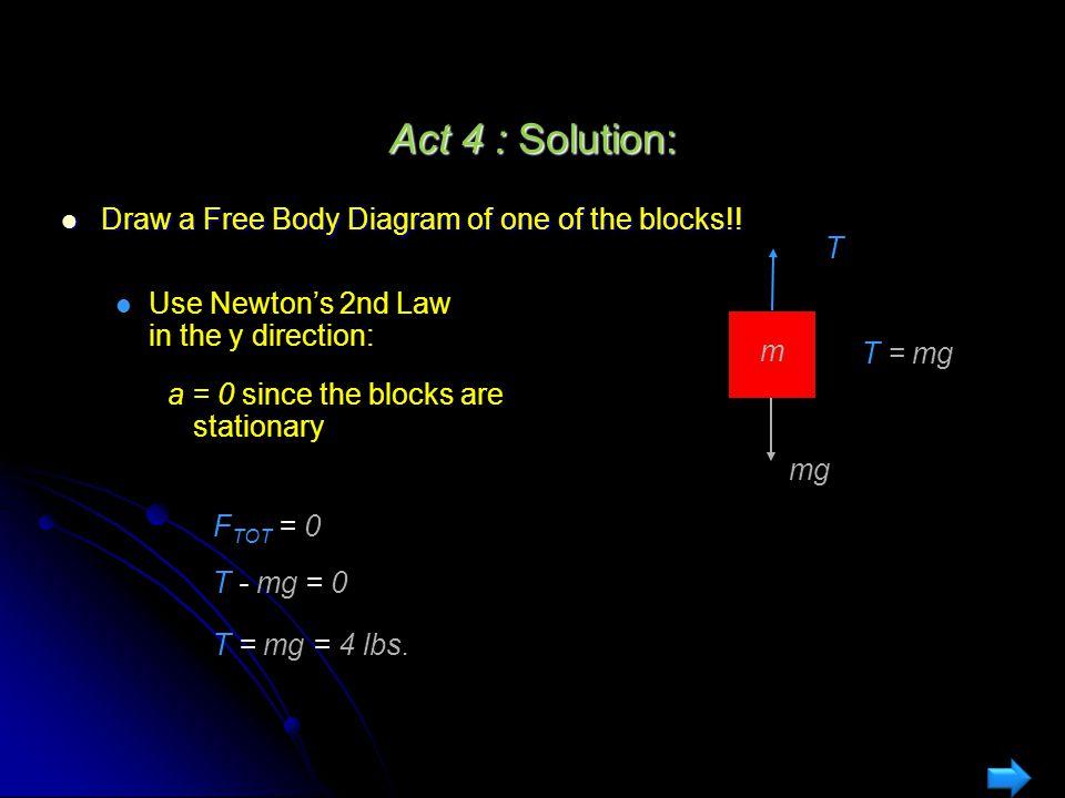mmm (a) (b) (c) (a) 0 lbs.(b) 4 lbs. (c) 8 lbs. (1) (2) .