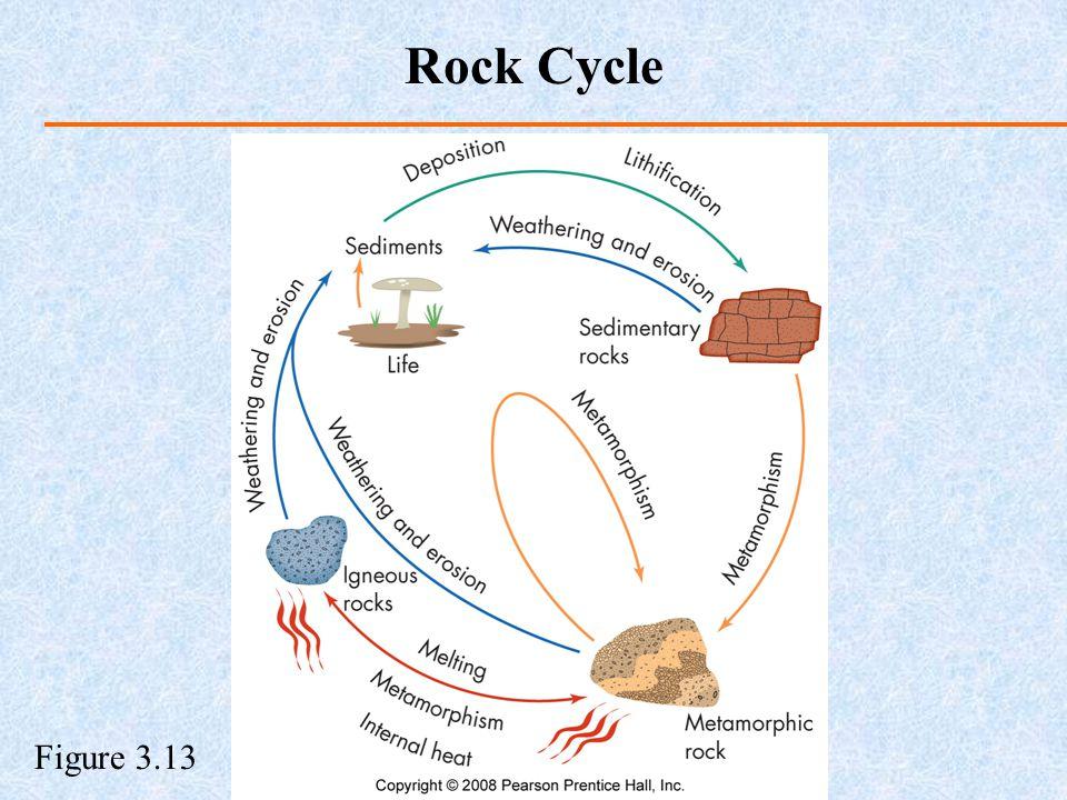 Figure 3.13 Rock Cycle