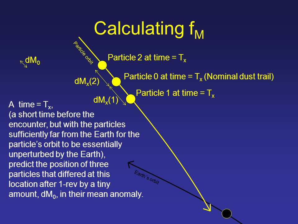 A time = T x, (a short time before the encounter, but with the particles sufficiently far from the Earth for the particle's orbit to be essentially unperturbed by the Earth), predict the position of three particles that differed at this location after 1-rev by a tiny amount, dM 0, in their mean anomaly.