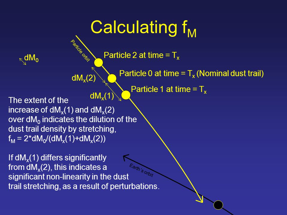 The extent of the increase of dM x (1) and dM x (2) over dM 0 indicates the dilution of the dust trail density by stretching, f M = 2*dM 0 /(dM x (1)+