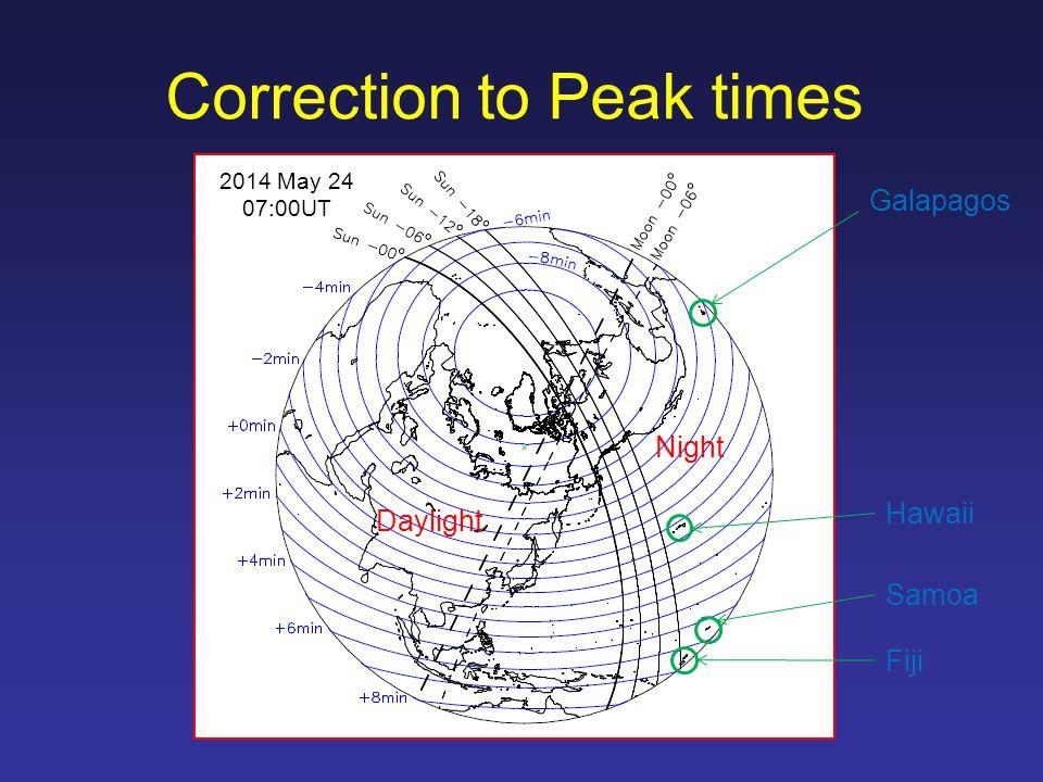Correction to Peak times Daylight Night 2014 May 24 07:00UT Galapagos Hawaii Fiji Samoa