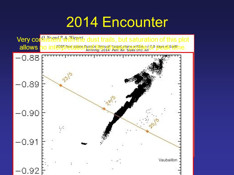 Nearby dust trails 2014 Encounter Very consistent with the dust trails, but saturation of this plot allows no interpretation of the shower profile or