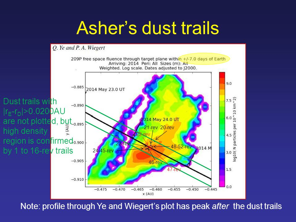 Asher's dust trails Note: profile through Ye and Wiegert's plot has peak after the dust trails 20-rev21-rev 22-rev 23-rev 24-45-rev 46-rev 47-rev 48-52-rev Dust trails with |r E -r D |>0.0200AU are not plotted, but high density region is confirmed by 1 to 16-rev trails