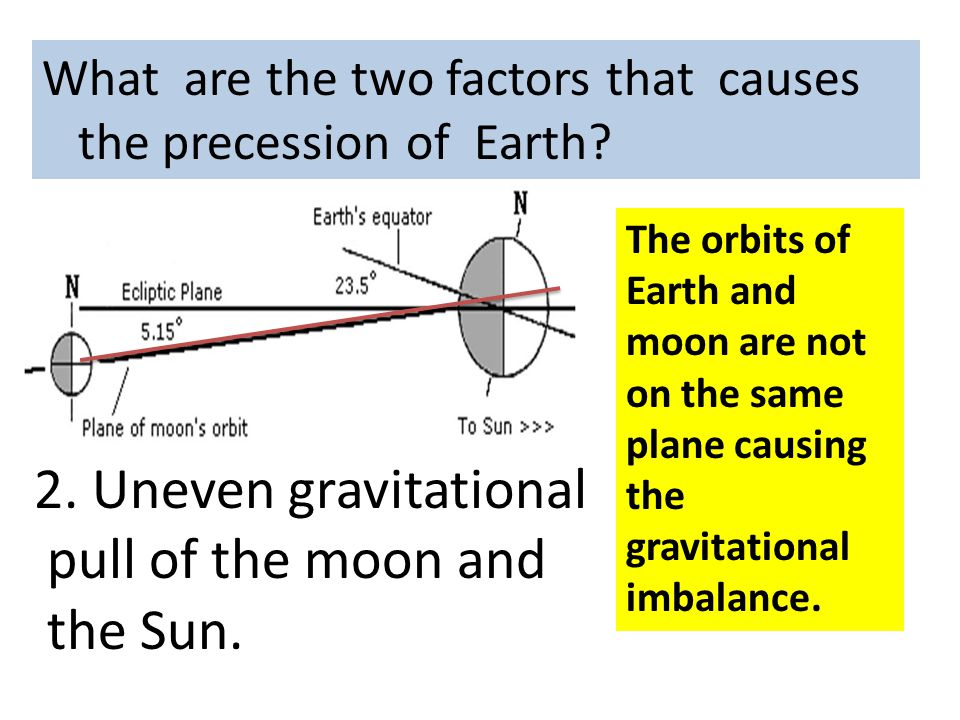 What are the two factors that causes the precession of Earth? 2. Uneven gravitational pull of the moon and the Sun. The orbits of Earth and moon are n