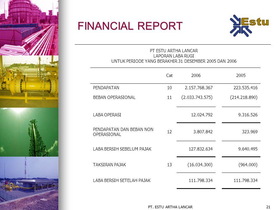 PT. ESTU ARTHA LANCAR21 FINANCIAL REPORT Cat20062005 PENDAPATAN BEBAN OPERASIONAL 10 11 2.157.768.367 (2.033.743.575) 223.535.416 (214.218.890) LABA O