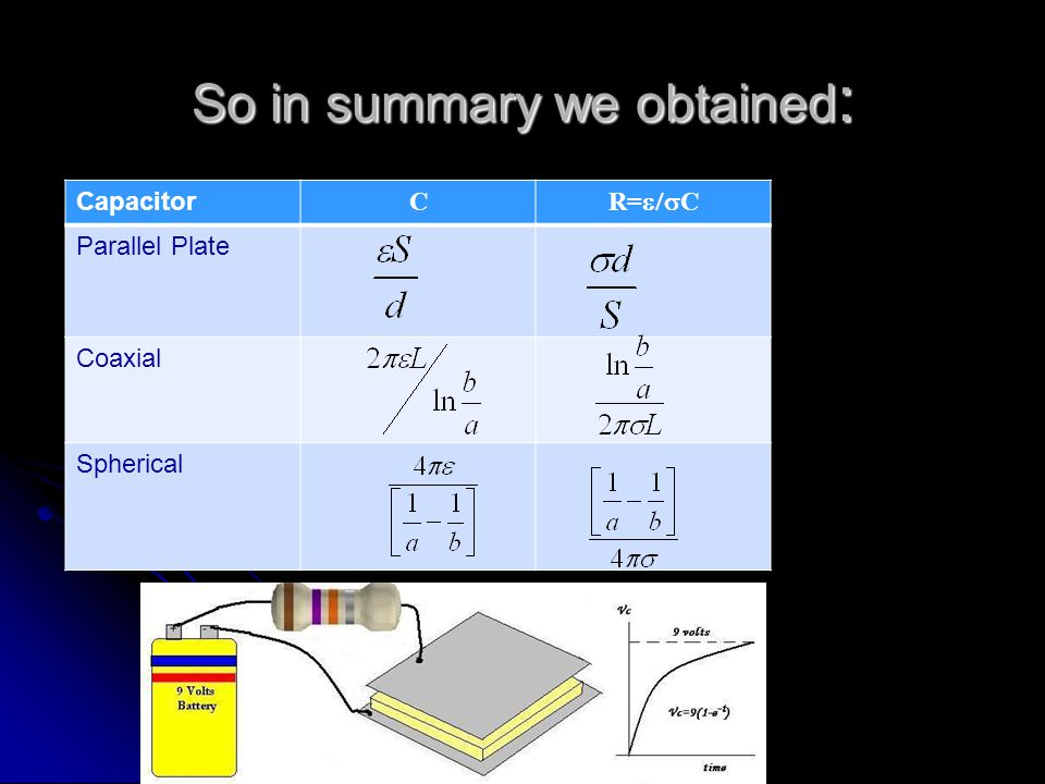 So in summary we obtained : Capacitor C R=  C Parallel Plate Coaxial Spherical