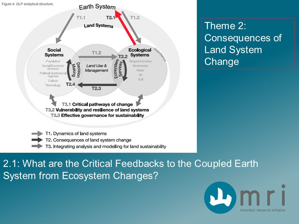 2.1: What are the Critical Feedbacks to the Coupled Earth System from Ecosystem Changes? Theme 2: Consequences of Land System Change