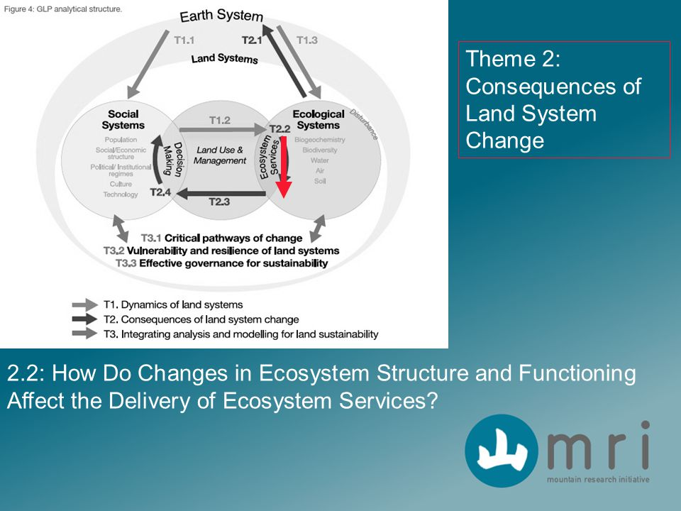 2.2: How Do Changes in Ecosystem Structure and Functioning Affect the Delivery of Ecosystem Services.