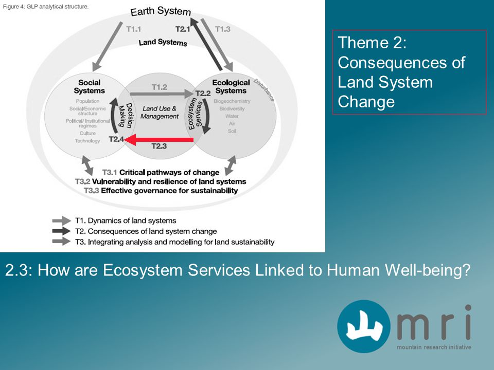 2.3: How are Ecosystem Services Linked to Human Well-being? Theme 2: Consequences of Land System Change