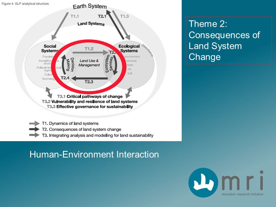 Human-Environment Interaction Theme 2: Consequences of Land System Change