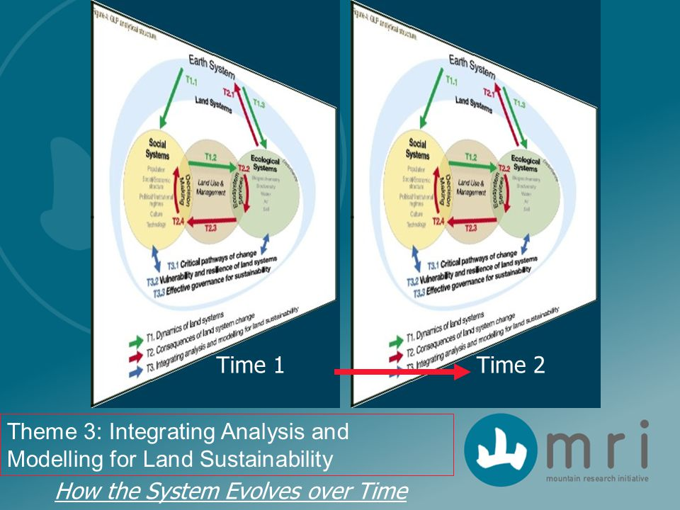 Time 1 Theme 3: Integrating Analysis and Modelling for Land Sustainability Time 2 How the System Evolves over Time