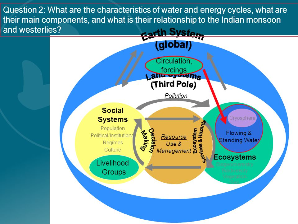 Social Systems Population Political/Institutional Regimes Culture Ecosystems Biogeochemistry Biodiversity Vegetation Soil Resource Use & Management Pollution Livelihood Groups Question 2: What are the characteristics of water and energy cycles, what are their main components, and what is their relationship to the Indian monsoon and westerlies.