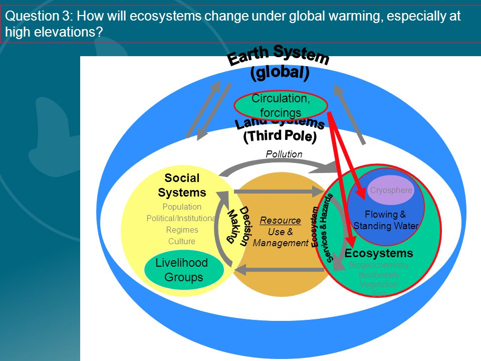 Social Systems Population Political/Institutional Regimes Culture Ecosystems Biogeochemistry Biodiversity Vegetation Soil Resource Use & Management Flowing & Standing Water Cryosphere Pollution Livelihood Groups Circulation, forcings Question 3: How will ecosystems change under global warming, especially at high elevations