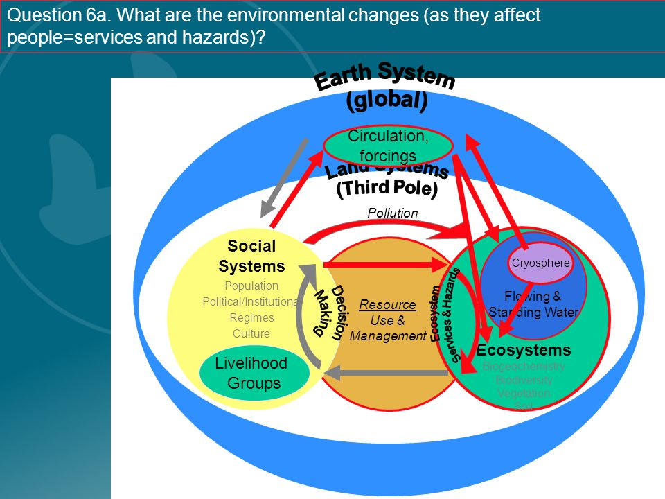 Social Systems Population Political/Institutional Regimes Culture Ecosystems Biogeochemistry Biodiversity Vegetation Soil Resource Use & Management Fl