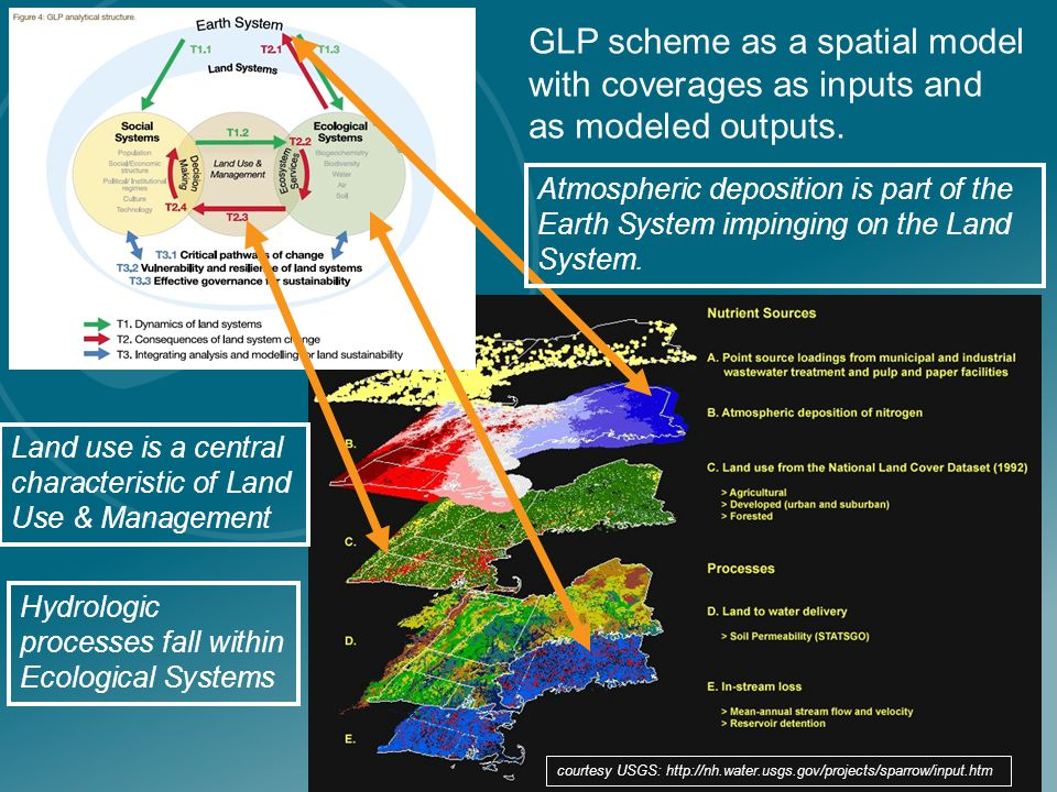 GLP scheme as a spatial model with coverages as inputs and as modeled outputs.