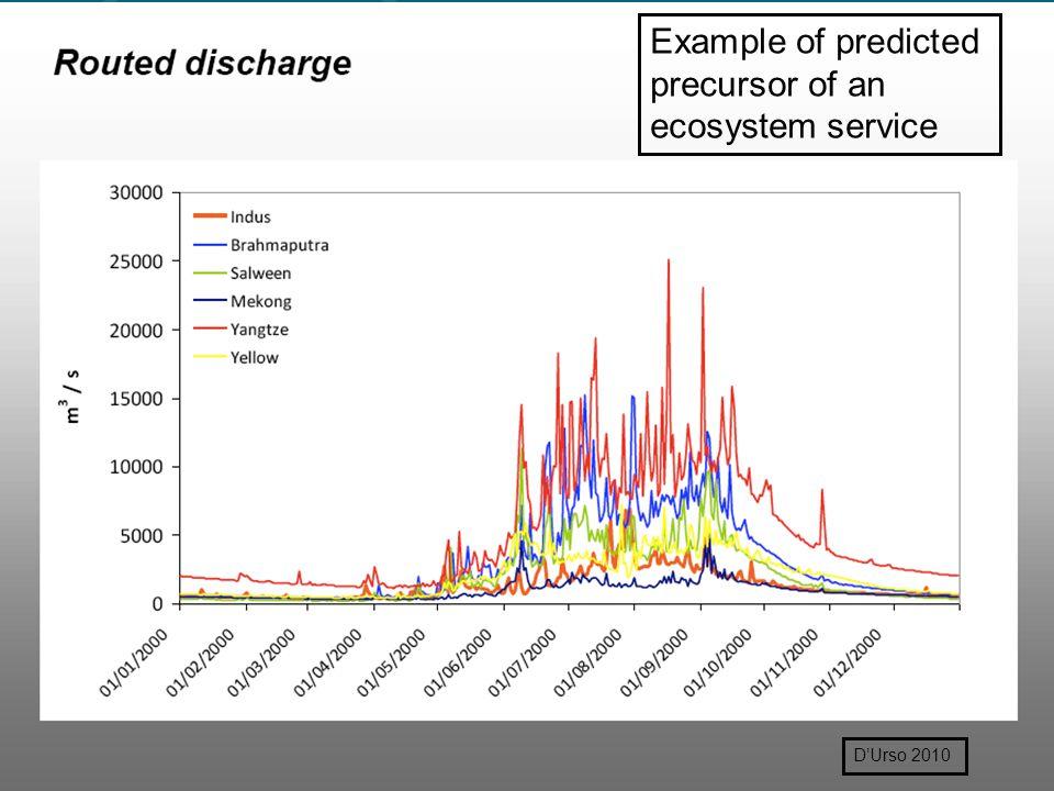 D'Urso 2010 Example of predicted precursor of an ecosystem service