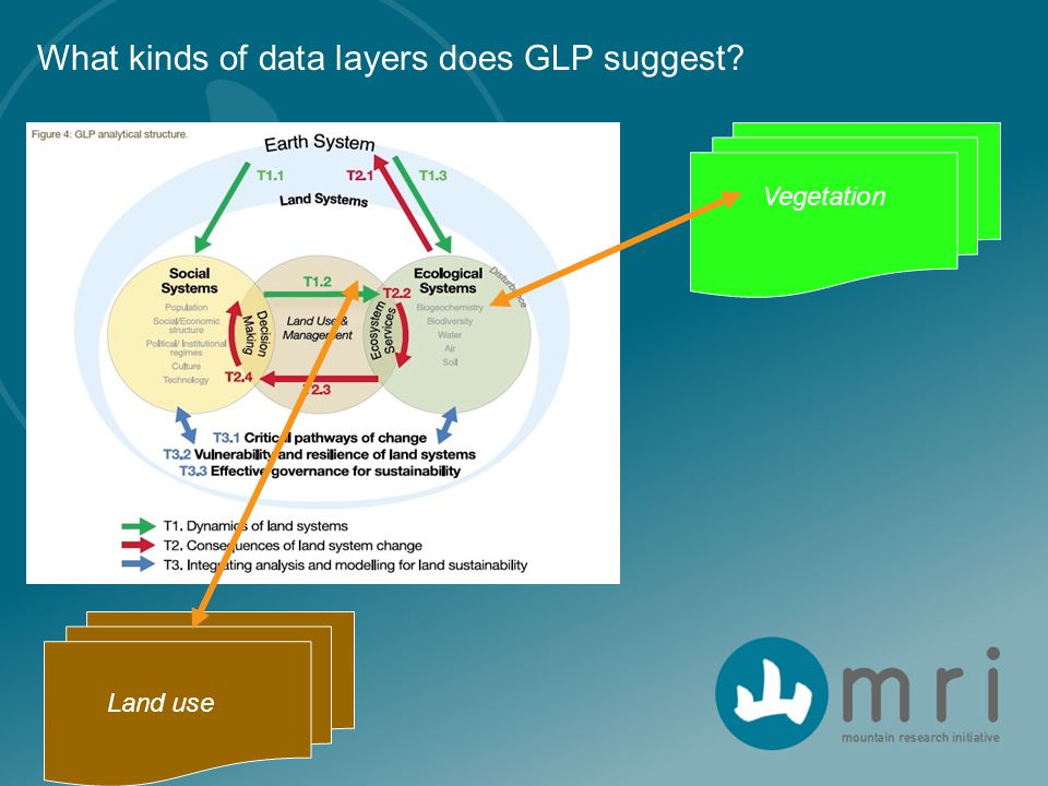 What kinds of data layers does GLP suggest Vegetation Land use