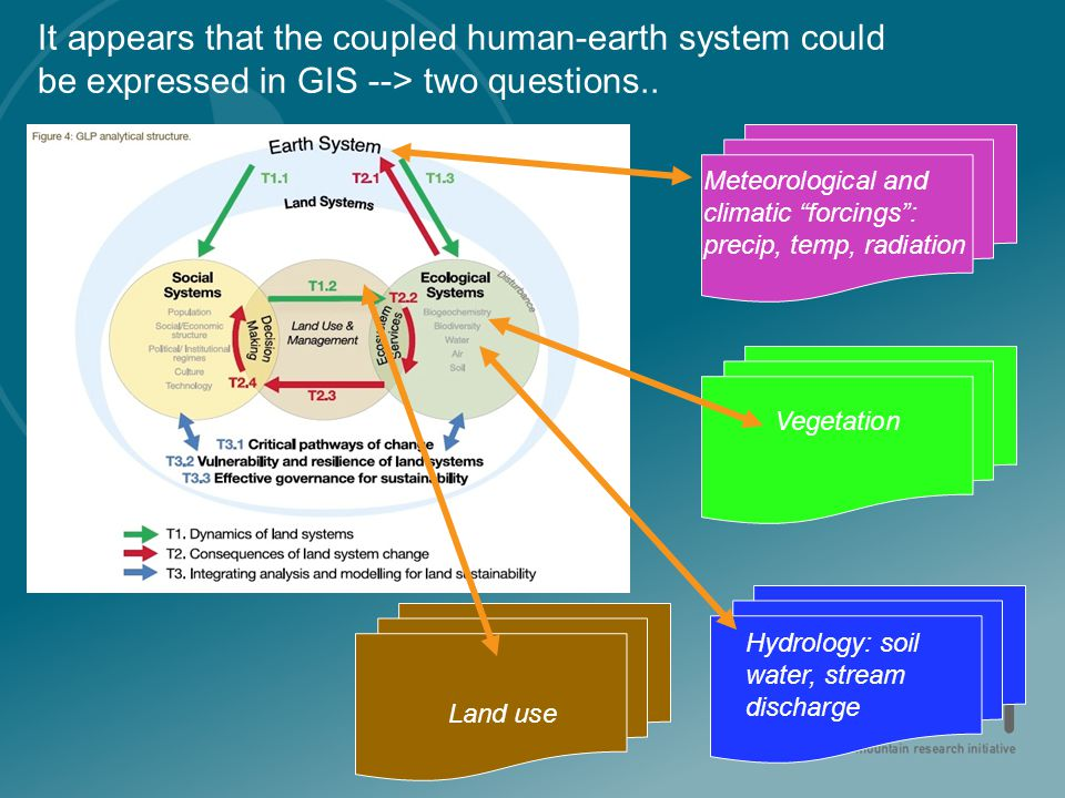 "It appears that the coupled human-earth system could be expressed in GIS --> two questions.. Vegetation Land use Meteorological and climatic ""forcings"