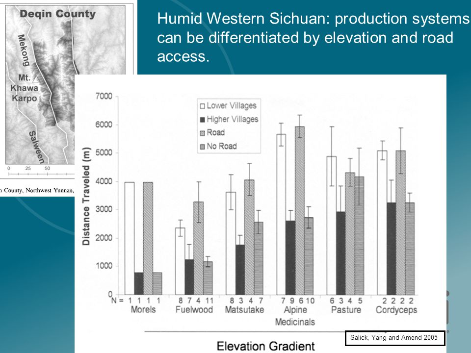 Humid Western Sichuan: production systems can be differentiated by elevation and road access.