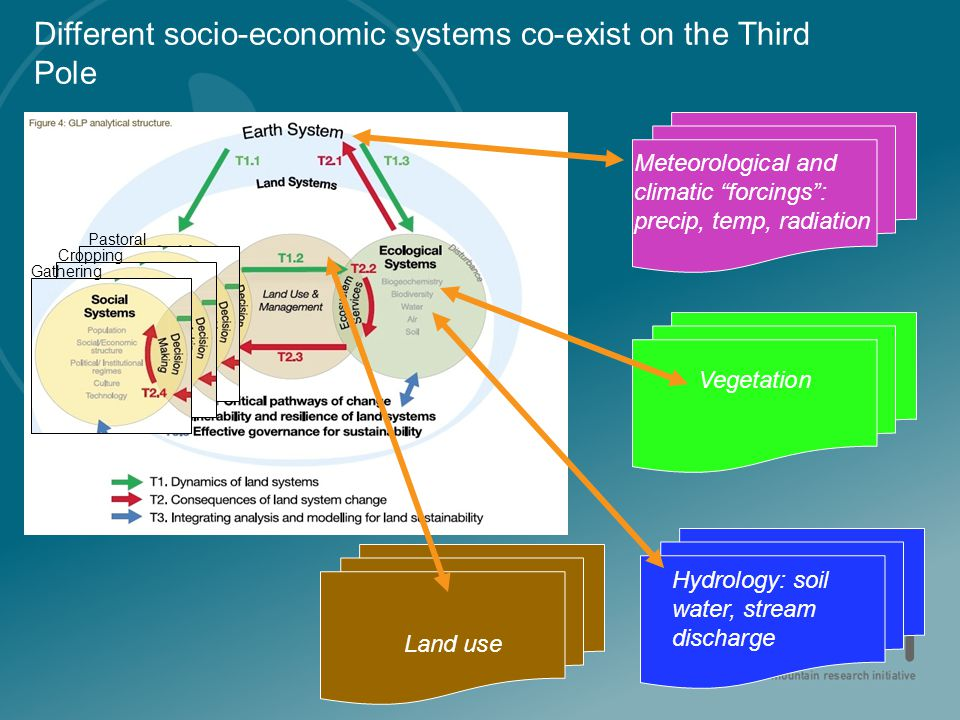 "Different socio-economic systems co-exist on the Third Pole Vegetation Land use Meteorological and climatic ""forcings"": precip, temp, radiation Hydrol"