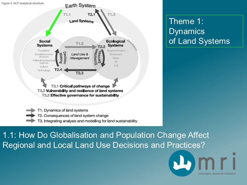 Theme 1: Dynamics of Land Systems 1.1: How Do Globalisation and Population Change Affect Regional and Local Land Use Decisions and Practices?