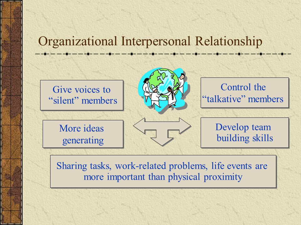 Organizational Interpersonal Relationship Give voices to silent members Control the talkative members More ideas generating Develop team building skills Sharing tasks, work-related problems, life events are more important than physical proximity