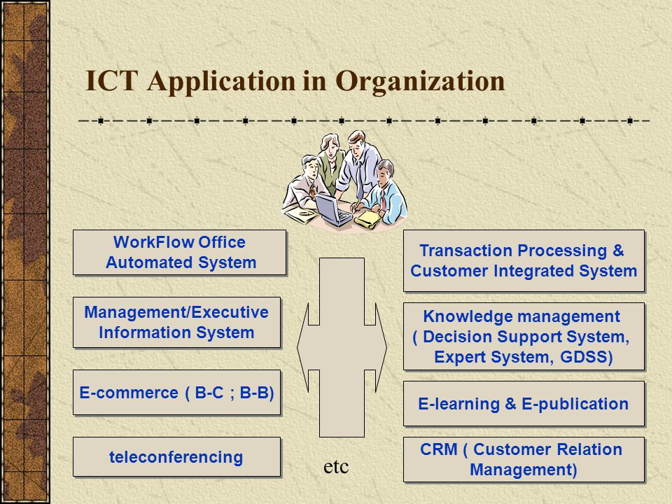ICT Application in Organization WorkFlow Office Automated System Transaction Processing & Customer Integrated System Management/Executive Information System Knowledge management ( Decision Support System, Expert System, GDSS) E-commerce ( B-C ; B-B) E-learning & E-publication teleconferencing CRM ( Customer Relation Management) etc