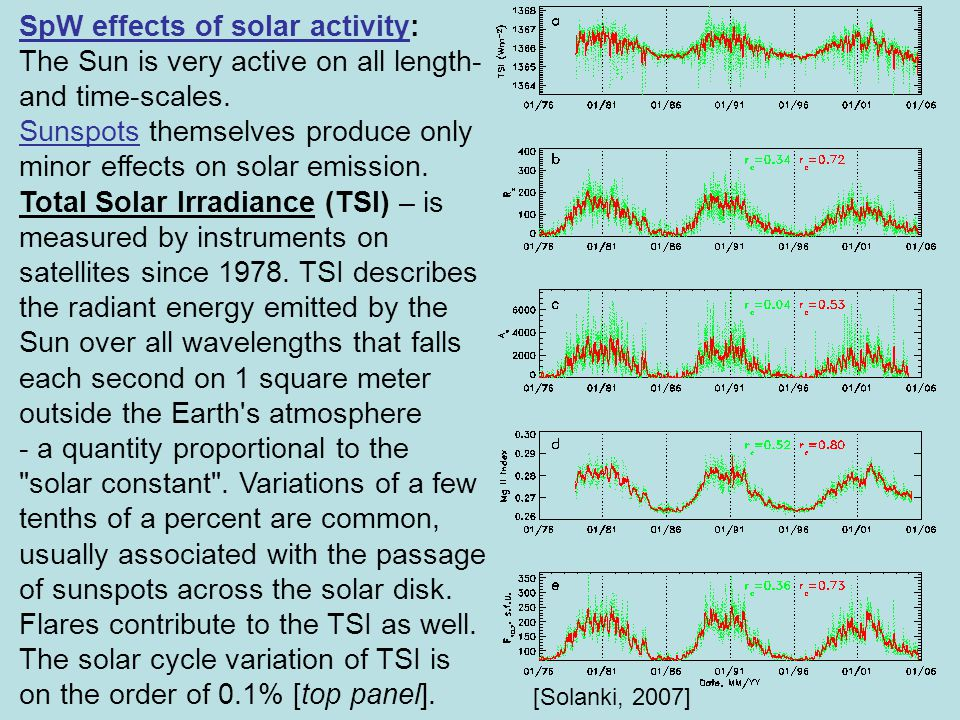 SpW effects of solar activity: The Sun is very active on all length- and time-scales.