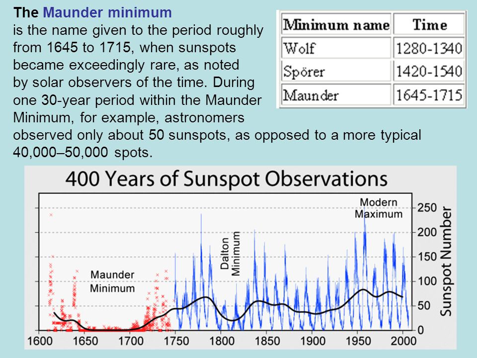 The Maunder minimum is the name given to the period roughly from 1645 to 1715, when sunspots became exceedingly rare, as noted by solar observers of the time.