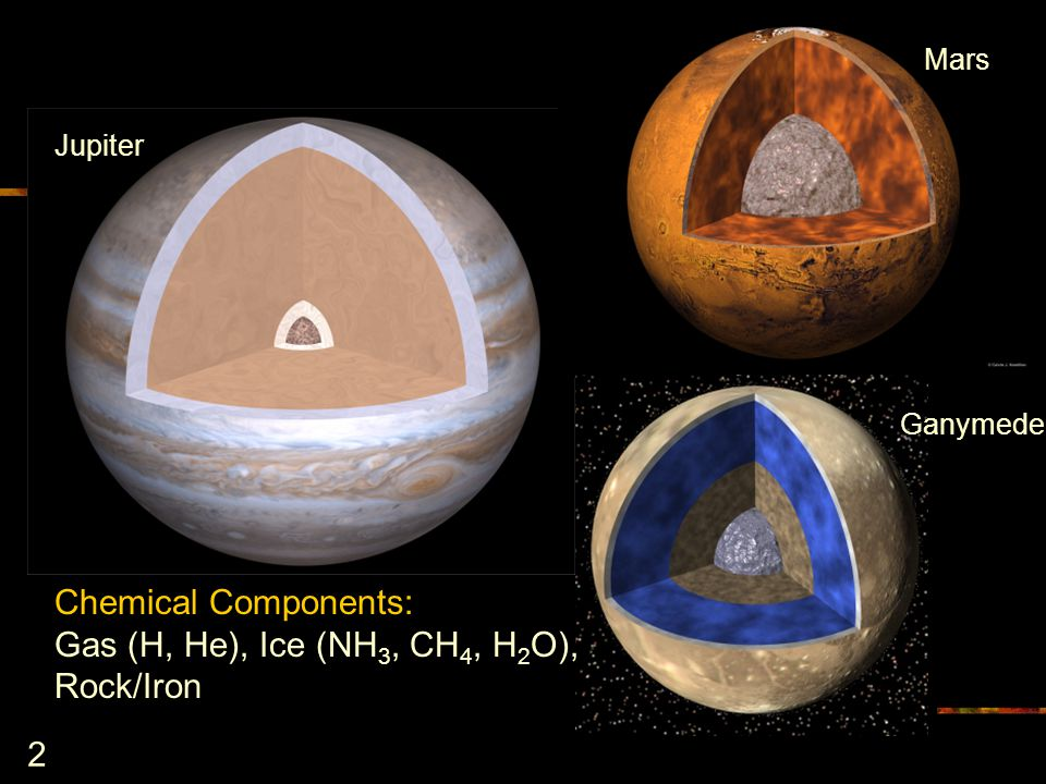2 Chemical Components: Gas (H, He), Ice (NH 3, CH 4, H 2 O), Rock/Iron Mars Ganymede Jupiter