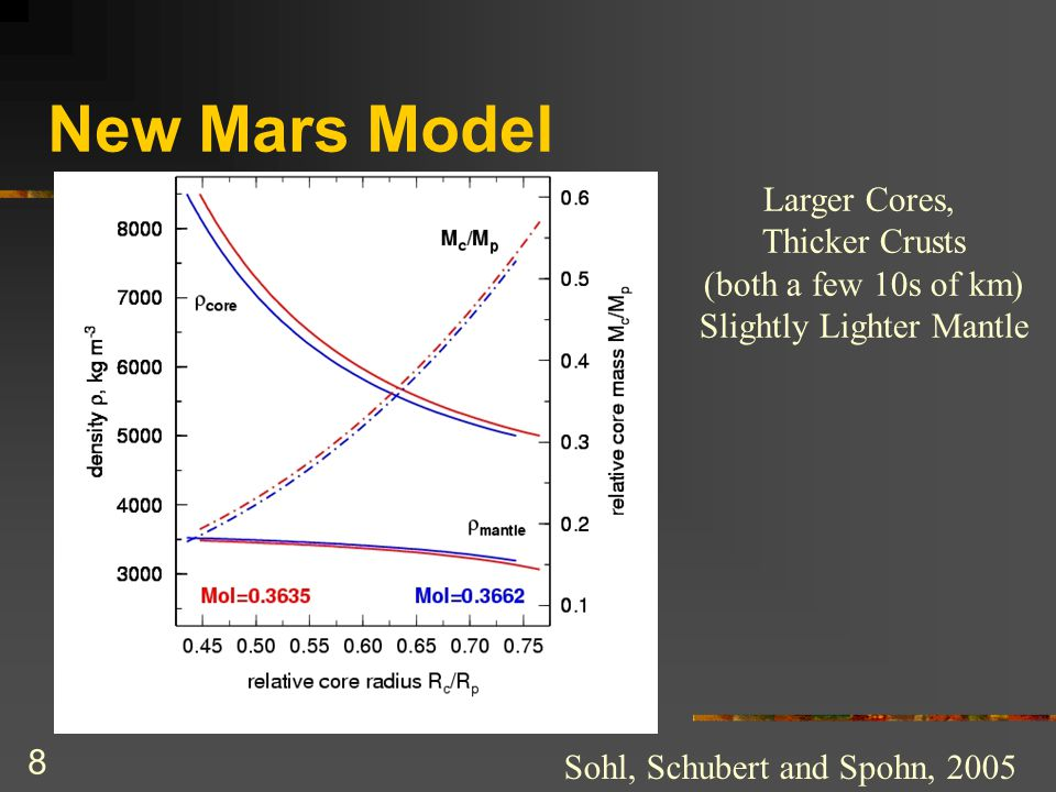 8 New Mars Model Sohl, Schubert and Spohn, 2005 Larger Cores, Thicker Crusts (both a few 10s of km) Slightly Lighter Mantle