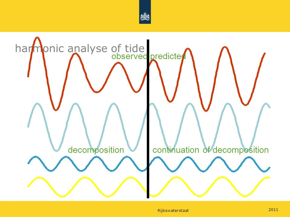 Rijkswaterstaat 2011 harmonic analyse of tide observed predicted decompositioncontinuation of decomposition