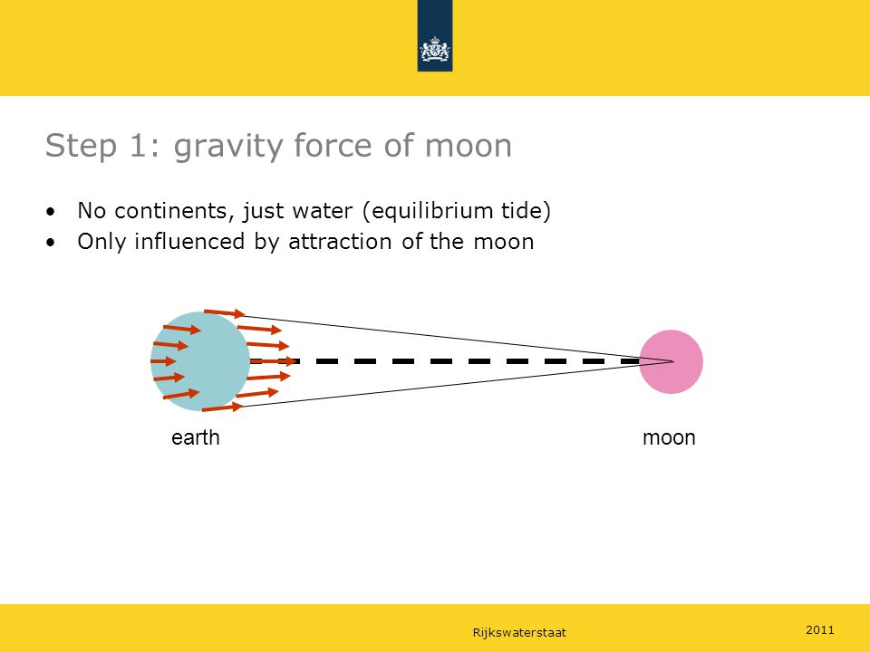 Rijkswaterstaat 2011 Step 1: gravity force of moon No continents, just water (equilibrium tide) Only influenced by attraction of the moon moonearth