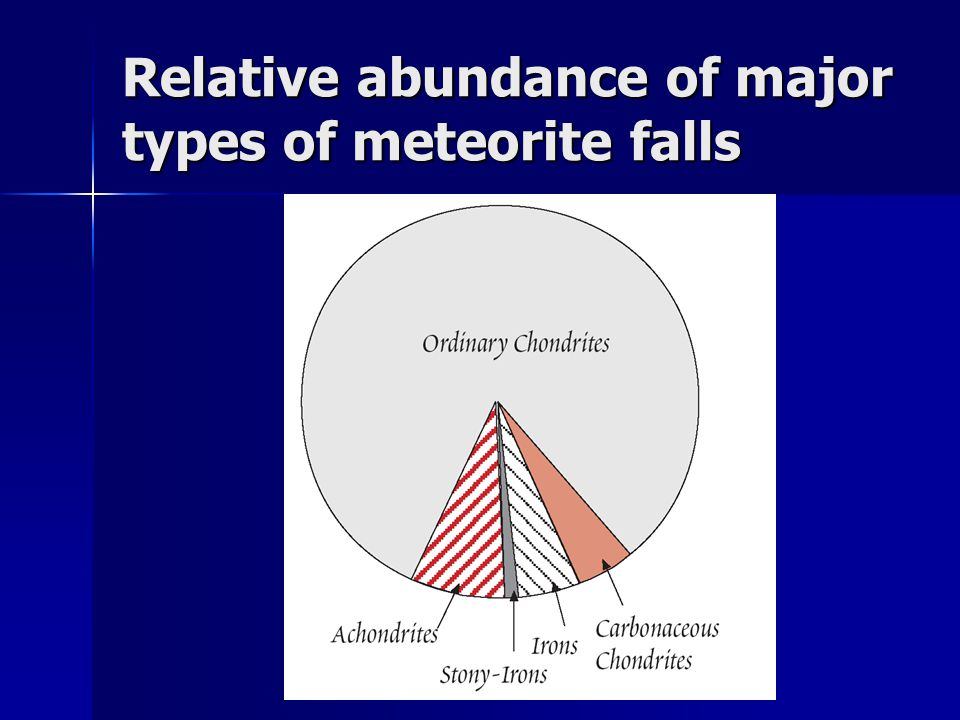 Constant refractory element ratios in peridotites