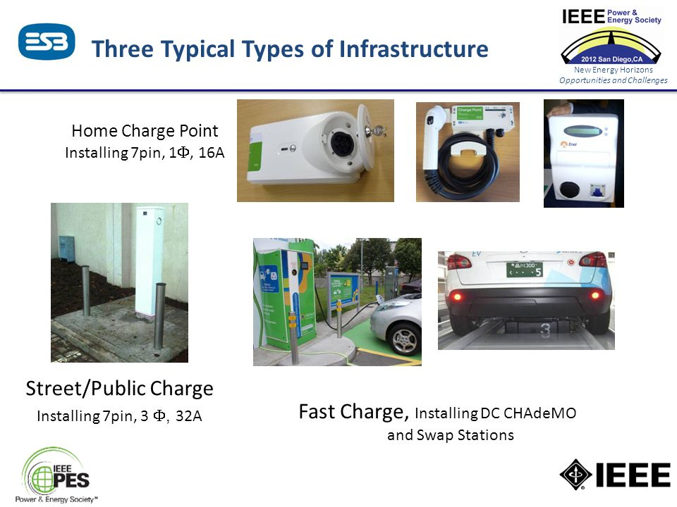 New Energy Horizons Opportunities and Challenges Three Typical Types of Infrastructure Home Charge Point Installing 7pin, 1 , 16A Street/Public Charg