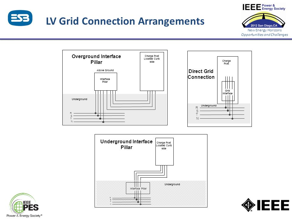 New Energy Horizons Opportunities and Challenges LV Grid Connection Arrangements Charge Post Located Curb side R S T N Interface Pillar Above Ground U