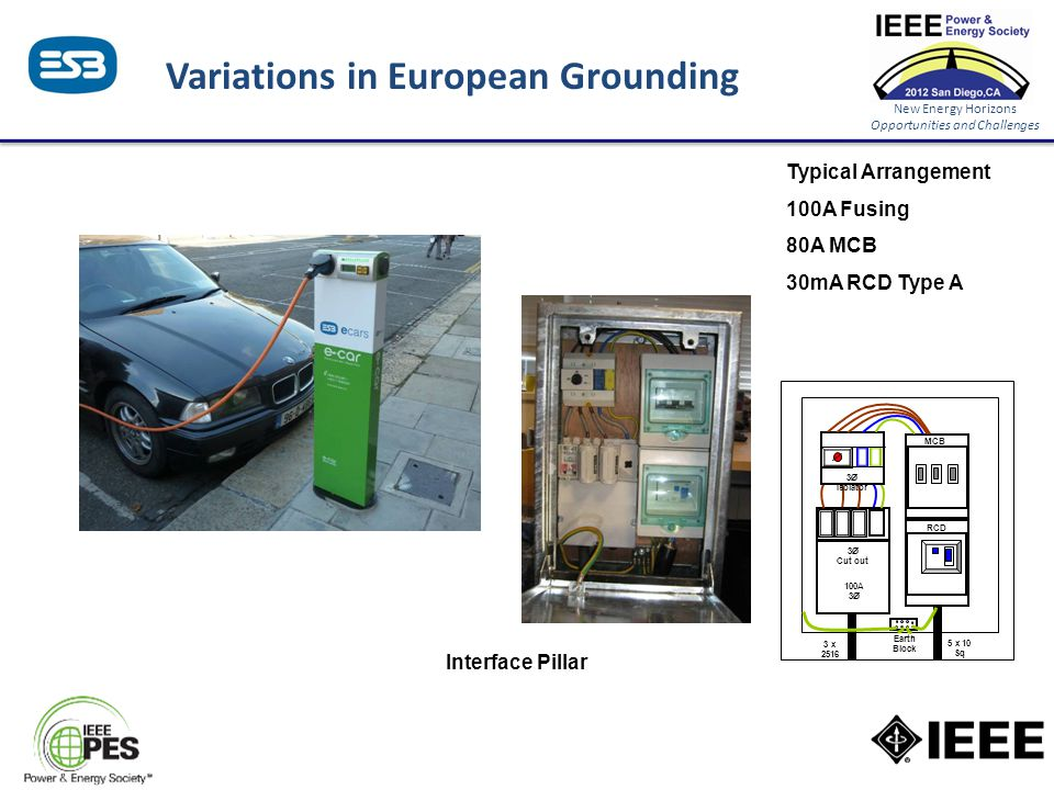 New Energy Horizons Opportunities and Challenges Variations in European Grounding 100A 3Ø 3Ø Cut out 3Ø Isolator 3 x 2516 MCB RCD 5 x 10 Sq Earth Bloc