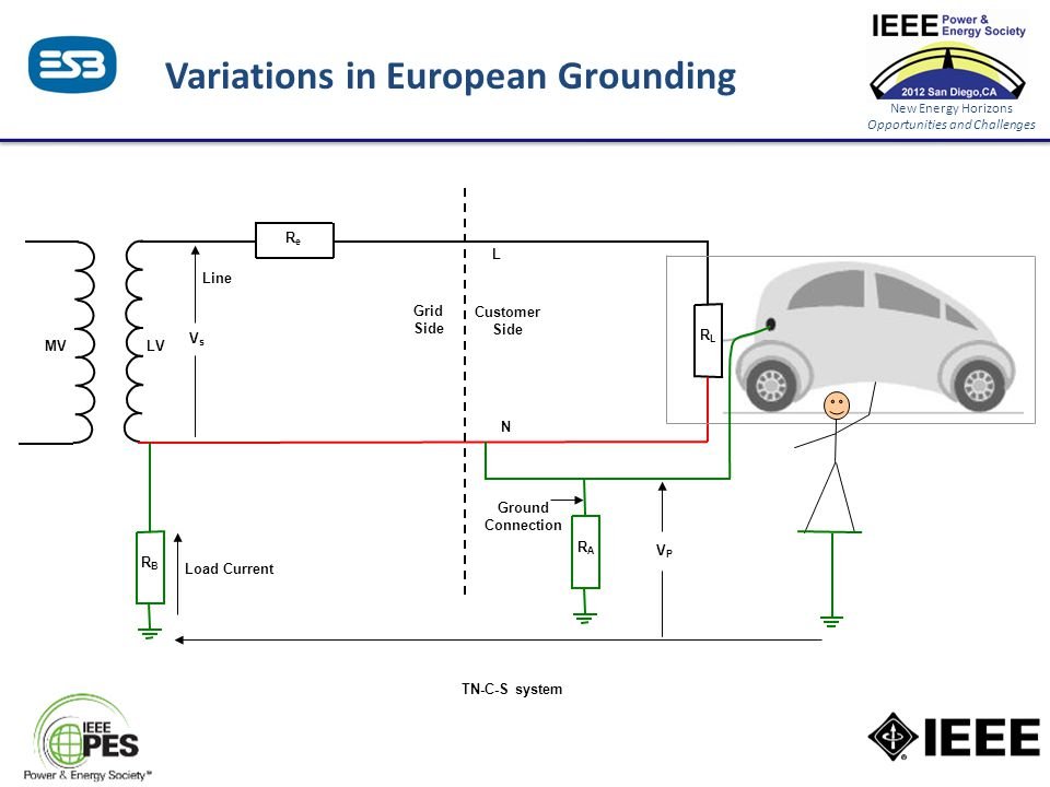 New Energy Horizons Opportunities and Challenges Variations in European Grounding TN-C-S system VsVs Open Circuit ReRe RLRL L Line RBRB RARA N Load Current Ground Connection Touch Voltage VPVP Grid Side Customer Side LV MV