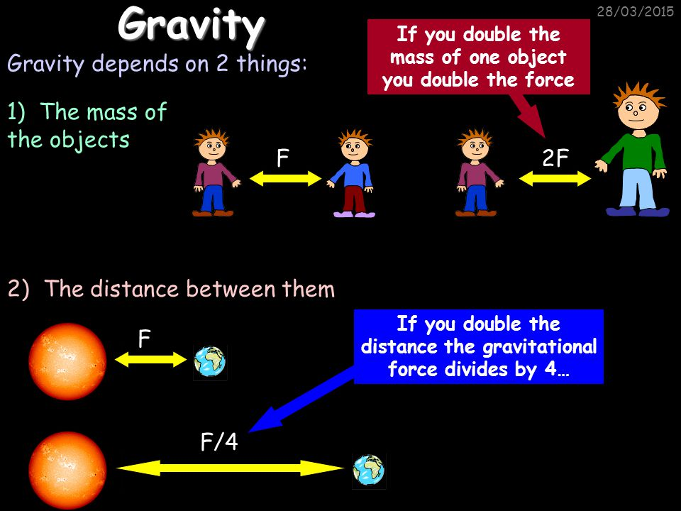 28/03/2015Gravity Gravity depends on 2 things: If you double the distance the gravitational force divides by 4… F F/4 1) The mass of the objects 2) The distance between them F 2F If you double the mass of one object you double the force
