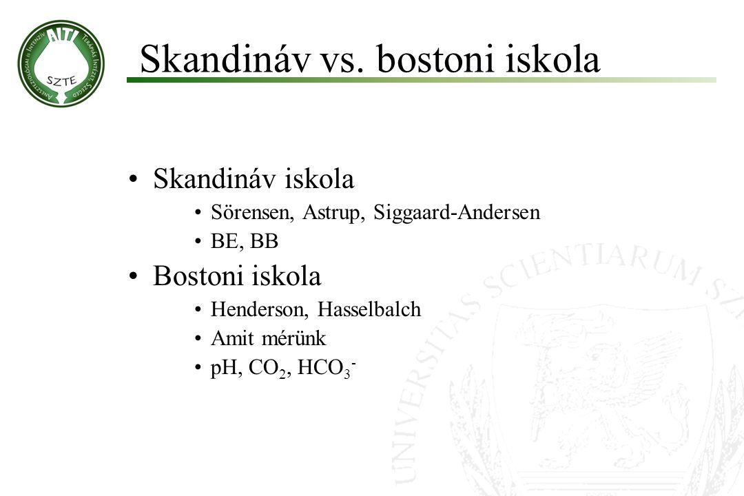 Skandináv iskola Sörensen, Astrup, Siggaard-Andersen BE, BB Bostoni iskola Henderson, Hasselbalch Amit mérünk pH, CO 2, HCO 3 - Skandináv vs. bostoni